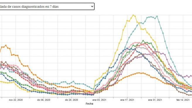 La incidencia acumulada a 7 días en CyL baja de los 100 casos por 100.000 habitantes