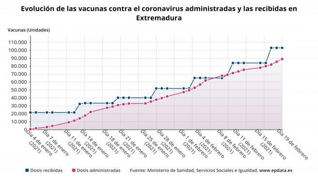 Extremadura administra 92.842 dosis de las vacunas de Pfizer, Moderna y AstraZeneca, el 90% de las recibidas