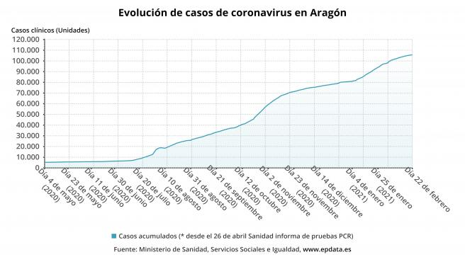 Aragón confirma 101 casos de la COVID-19 y una positividad de casi el 10%