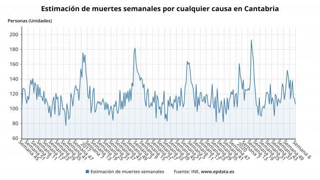 Estimación de las muertes semanales en Cantabria
