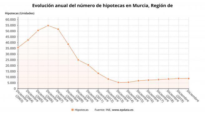 Las hipotecas sobre viviendas en la Región de Murcia bajan un 0,6% en 2020, inferior al descenso de la media nacional