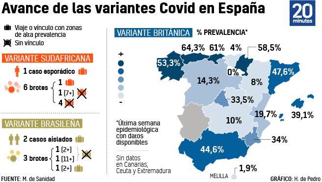 Gráfico del avance de las diferentes cepas Covid en España.