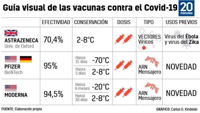 Comparativa de las vacunas aprobadas contra la Covid-19.