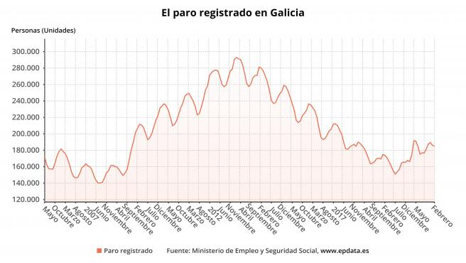 Paro en Galicia a febrero de 2021