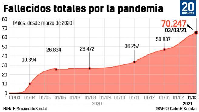 Evolución de las muertes totales de coronavirus desde marzo de 2020