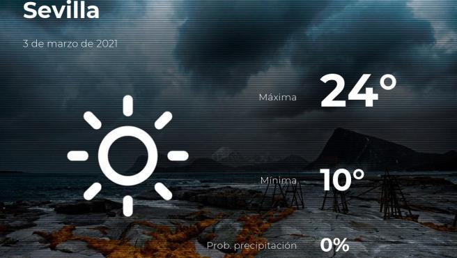 El tiempo en Sevilla: previsión para hoy miércoles 3 de marzo de 2021