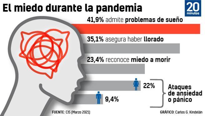 Las afectaciones a la salud mental de la Covid-19 son aún una consecuencia poco conocida de la pandemia que ha cambiado la vida en todo el planeta desde inicios del año pasado. Según la última encuesta del Centro de Investigaciones Sociológica (CIS) publicada este jueves, un 23,4% de los españoles reconoce haber sentido miedo a morir por la Covid-19. Este resultado, no obstante, que rebaja a menos de la mitad el porcentaje que en noviembre sentía lo mismo -que entonces era del 58,4%- mostrando que las consecuencias psicológicas de la pandemia en la población van a mejor a medida que se vislumbra el final de la misma.
