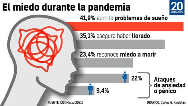 El miedo durante la pandemia.