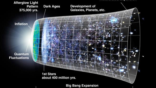 El universo ilustrado en tres dimensiones espaciales y una dimensión temporal.