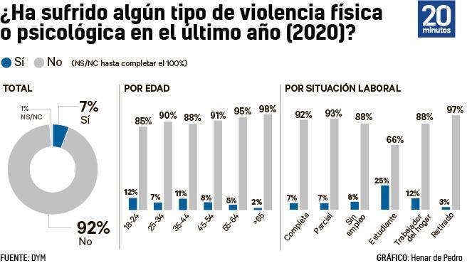 El 7% de las mujeres españolas sufrió violencia física o psicológica en 2020.