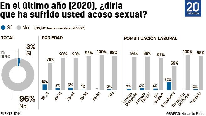 Encuesta de DYM coincidente con el 8-M sobre el acoso sexual a las mujeres.