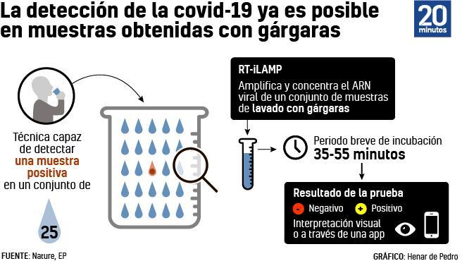 Así funciona el nuevo método de detección de la covi-19 con gárgaras.
