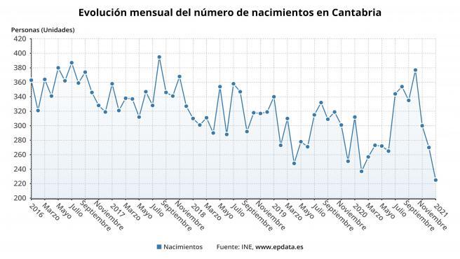 Cantabria, donde más caen los nacimientos en enero, casi un 28%