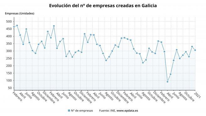 Evolución de la creación de empresas en Galicia