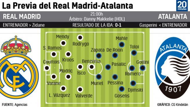 Alineaciones del Real Madrid y Atalanta
