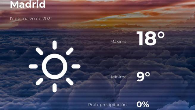 El tiempo en Madrid: previsión para hoy miércoles 17 de marzo de 2021