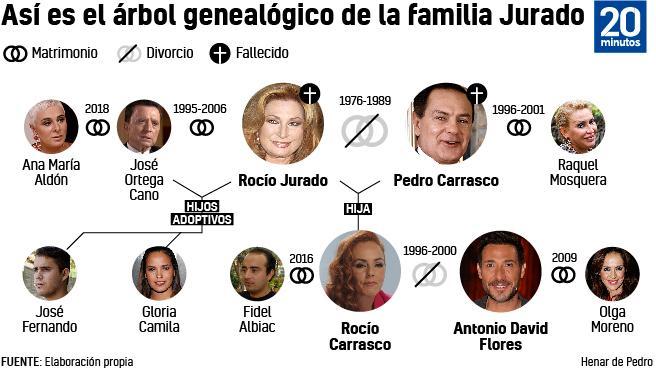 Familia Jurado.
