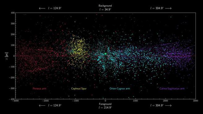 Fotograma del mapa animado que muestra el disco de la Vía Láctea visto de canto poblado por las estrellas masivas del entorno solar. Desde este ángulo se aprecia la altura sobre el disco galáctico (línea horizontal roja) del espolón de Cefeo (en amarillo) respecto a los brazos espirales vecinos.