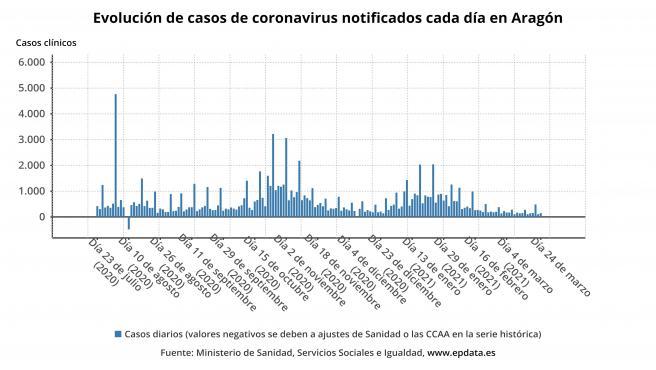 Aragón confirma 149 contagios y la positividad se sitúa en el 6,29%