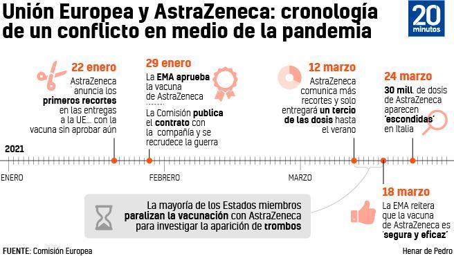 Cronología del conflicto entre la Comisión Europea y AstraZeneca.