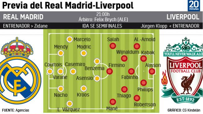Alineaciones del Real Madrid-Liverpool