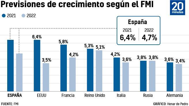 Previsiones del FMI.