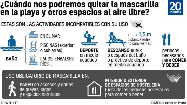 Gráfico del uso de mascarillas en playas y espacios al aire libre.