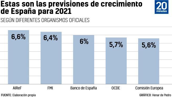 Previsiones de PIB para España de distintos organismos,.