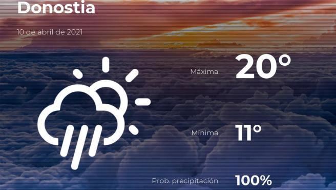 El tiempo en Guipúzcoa: previsión para hoy sábado 10 de abril de 2021