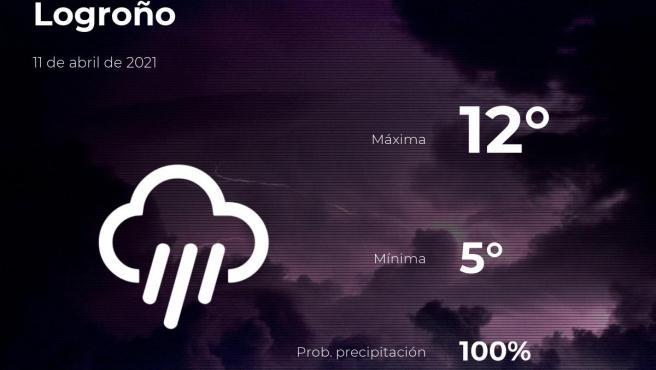 El tiempo en La Rioja: previsión para hoy domingo 11 de abril de 2021