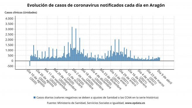 Evolución de casos de coronavirus SARS-CoV-2 notificados cada día en Aragón.