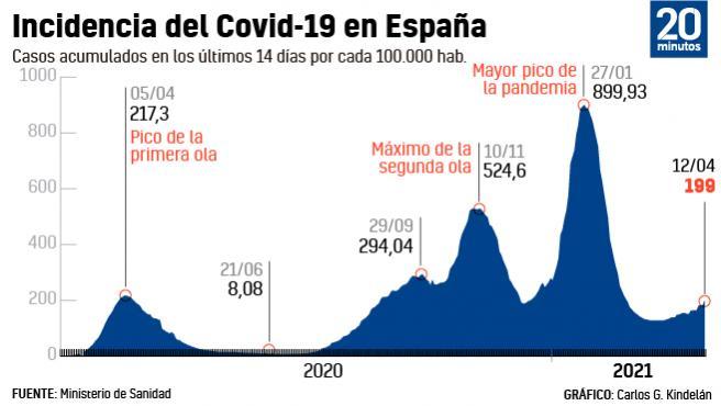 Incidencia coronavirus a 12 de abril de 2021.