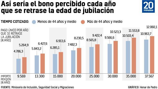 Gráfico del bono por retrasar la jubilación, según el monto de la pensión.
