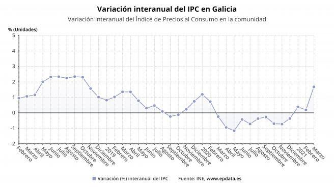 Evolución del IPC en marzo en Galicia