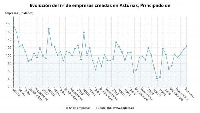 Evolución del número de empresas creadas en el Principado de Asturias hasta febrero de 2021.