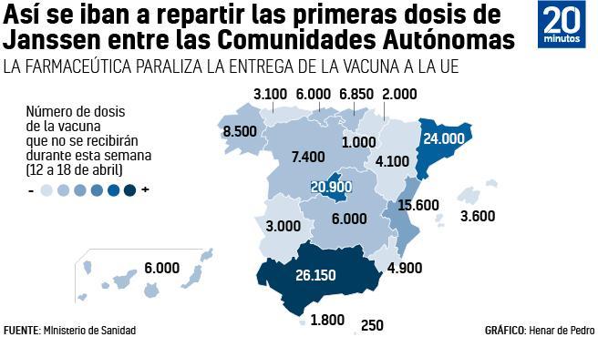 Reparto de vacunas de Janssen