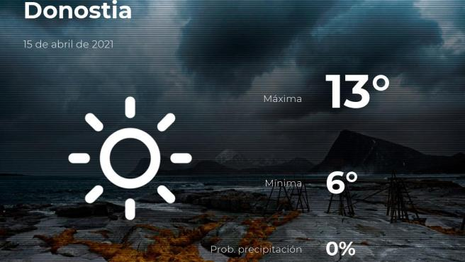 El tiempo en Guipúzcoa: previsión para hoy jueves 15 de abril de 2021