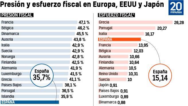 Presión y esfuerzo fiscal en Europa EE UU y Japón.