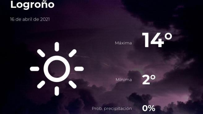 El tiempo en La Rioja: previsión para hoy viernes 16 de abril de 2021