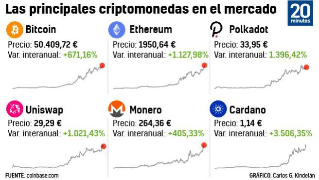 Gráfico de las principales criptomonedas en el mercado.