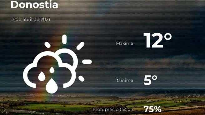 El tiempo en Guipúzcoa: previsión para hoy sábado 17 de abril de 2021