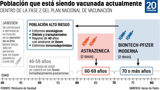 Próximos grupos a vacunar contra la covid-19 en España.