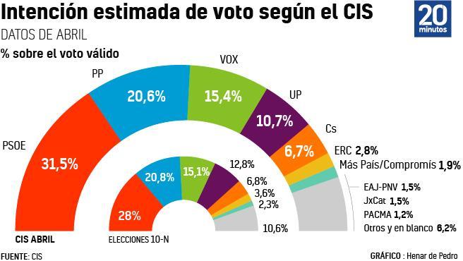 Estimación de voto del CIS.