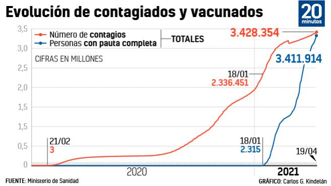 Evolución de contagiados y vacunados a fecha 19 de abril de 2021