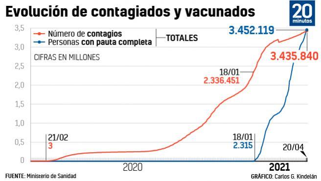 Por primera vez el número de vacunados con dos dosis supera al de casos confirmados.