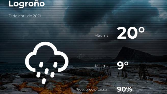 El tiempo en La Rioja: previsión para hoy miércoles 21 de abril de 2021