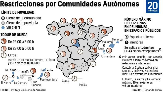 Mapa de restricciones que se aplican en cada Comunidad Autónoma.