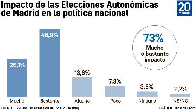 Influencia a nivel nacional de las elecciones madrieñas.