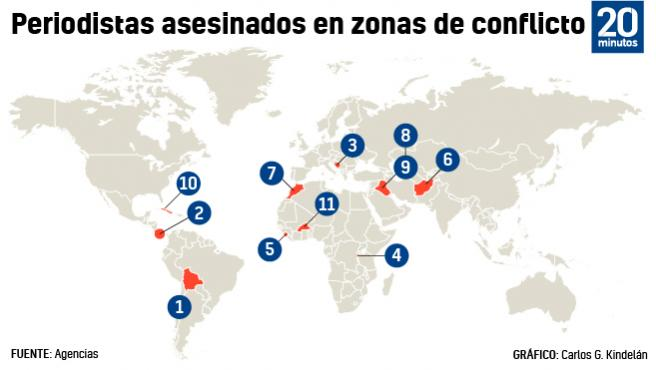 Periodistas españoles asesinados en zonas de conflicto desde 1980.