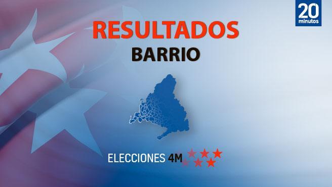 Resultados por barrios en las elecciones en Madrid del 4 de mayo 2021